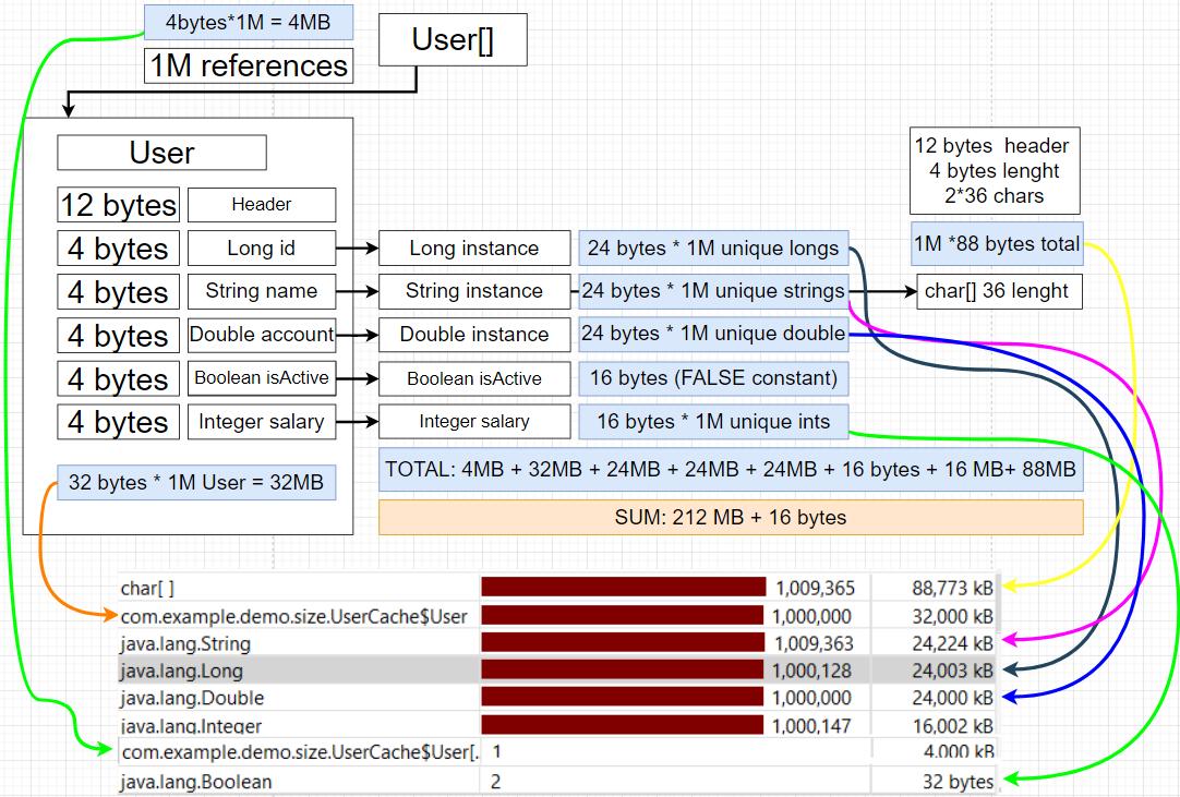 Application Profiling Analysis