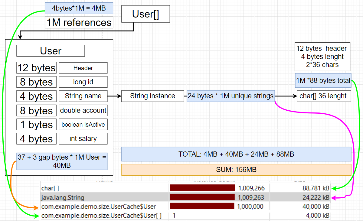 User[] Object Analysis
