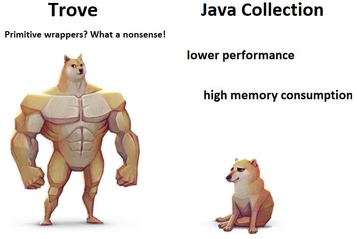 Trove vs. Java Collection Doggie Visualization