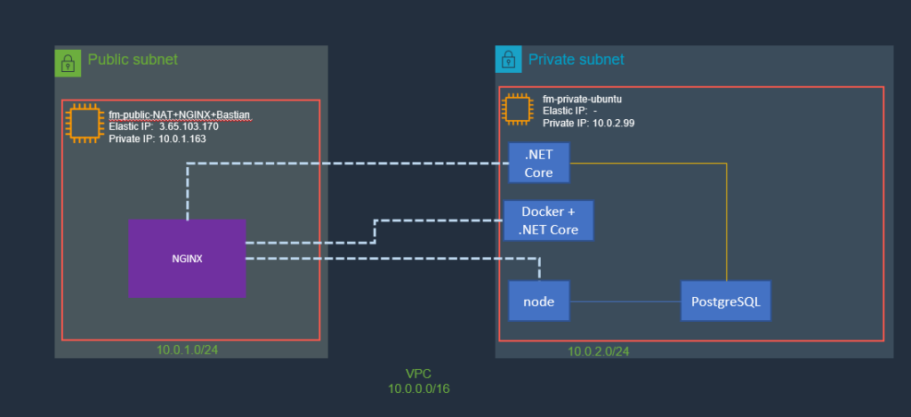 Updated View of EC2 Instances and Applications