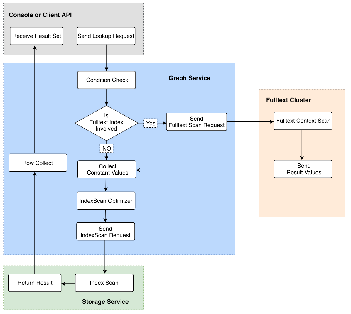 Querying Data Flow Diagram
