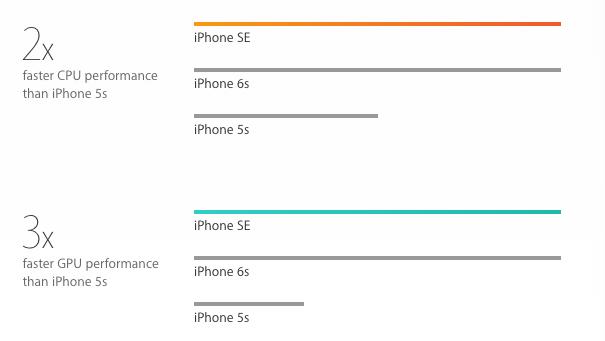 iPhone SE spec comparison