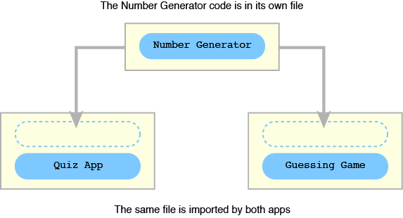 Figure 1 The number generator code is imported by the quiz app and the guessing game