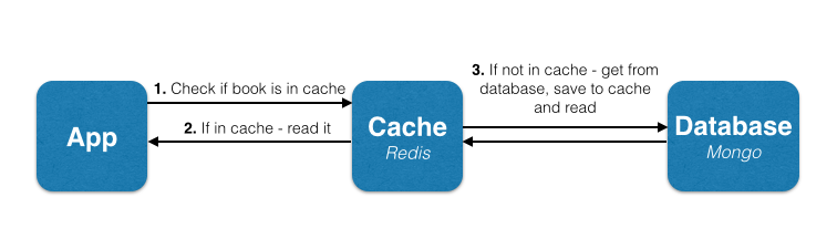 Caching in MongoDB With Redis Using Spring Boot - DZone Performance