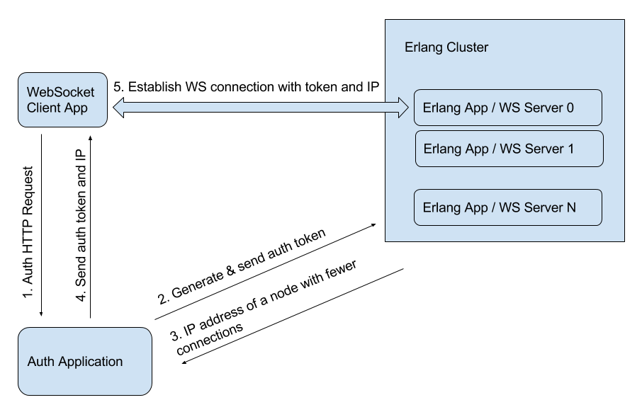 Load Balancing of WebSocket Connections - DZone Performance
