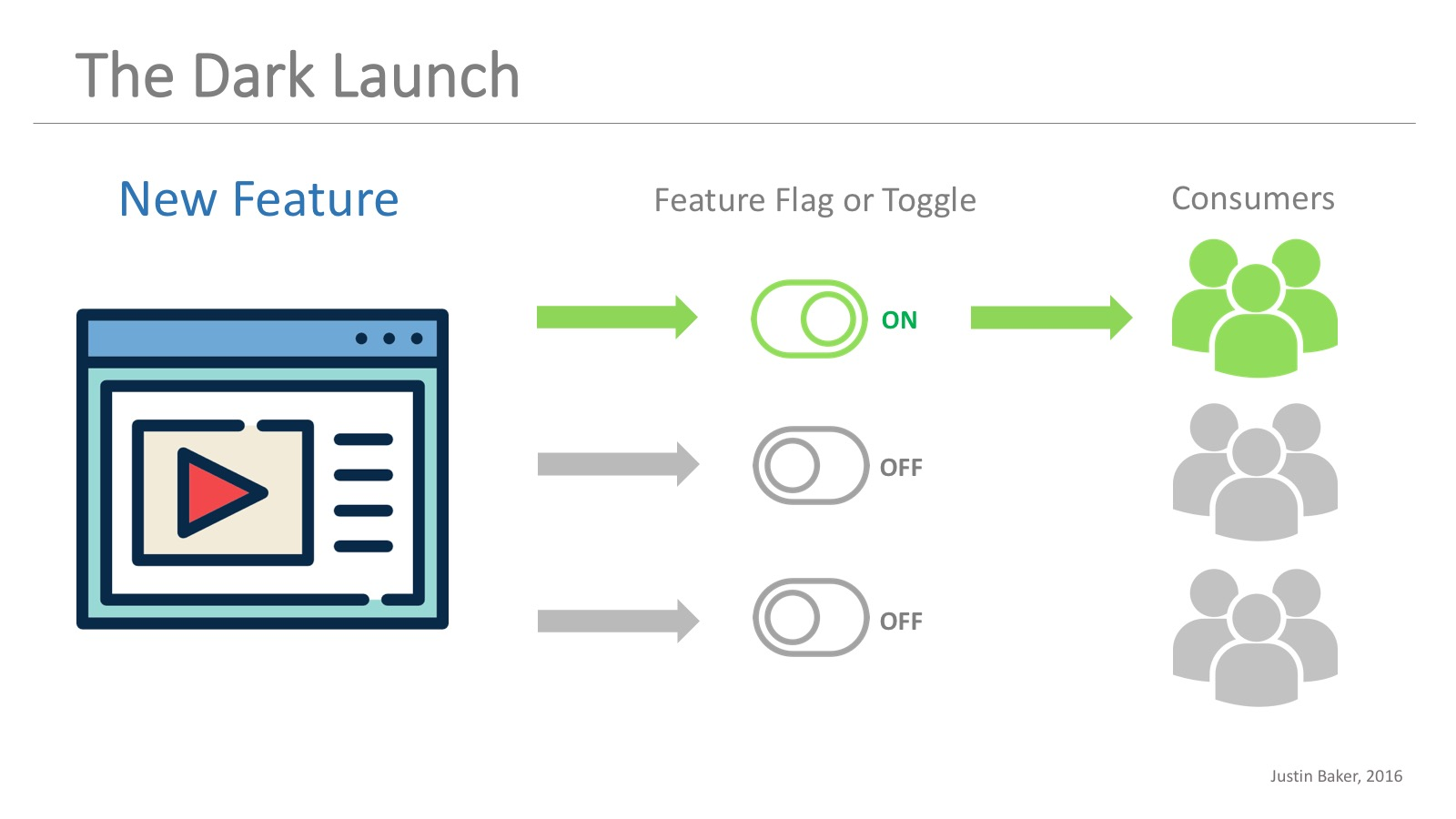 Dark Launch with Feature Toggles and Feature Flags LaunchDarkly