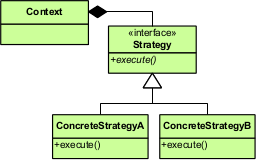 Strategy Pattern UML