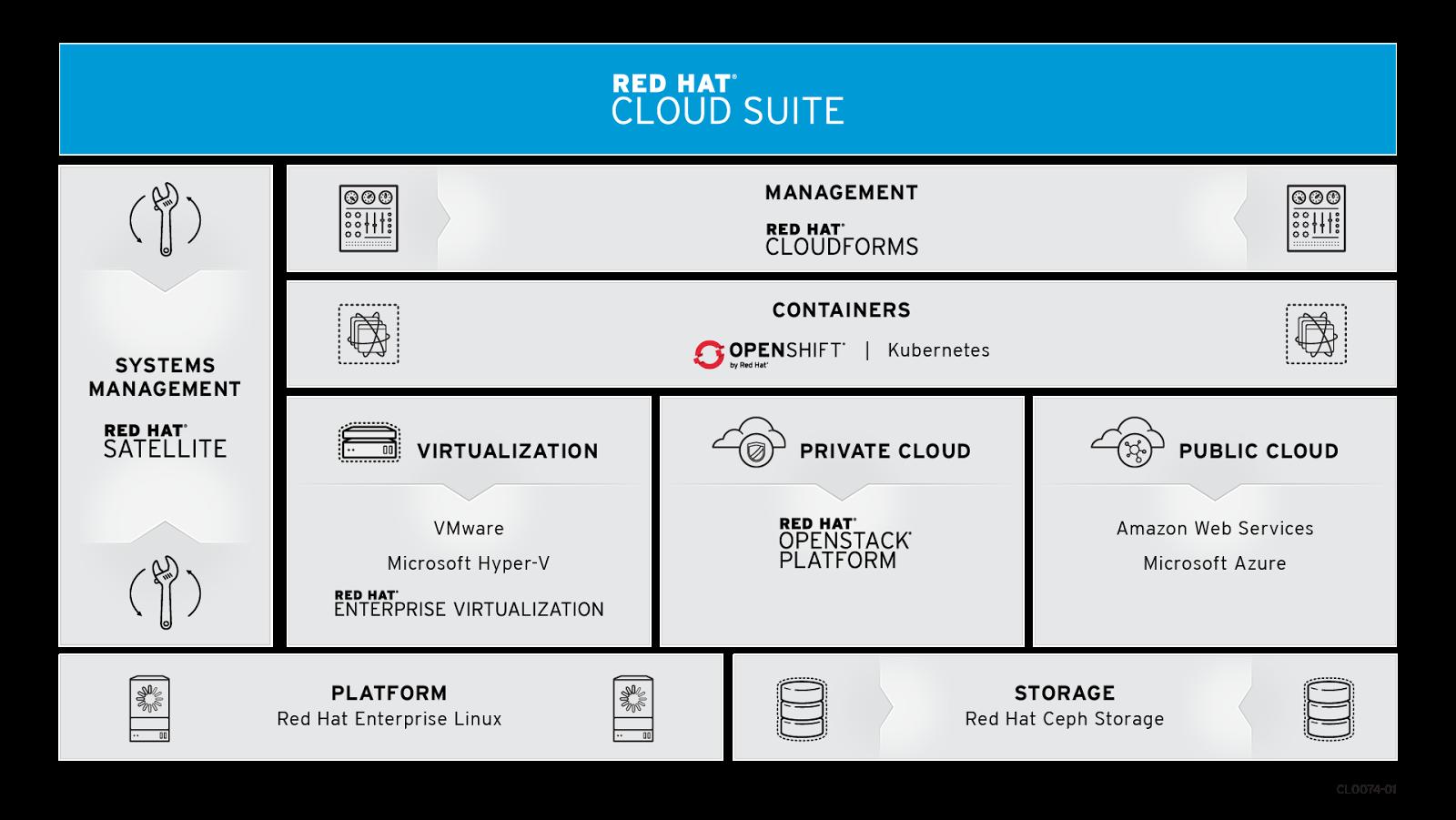 Ultimate App Dev Stack is Red Hat Cloud Suite - DZone Cloud