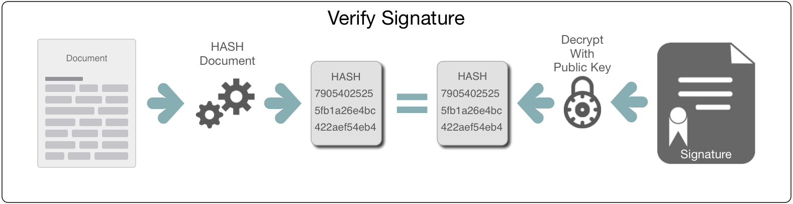 Verifying of a Signature