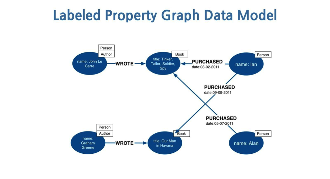 Querying Graphs with Neo4j - DZone - Refcardz