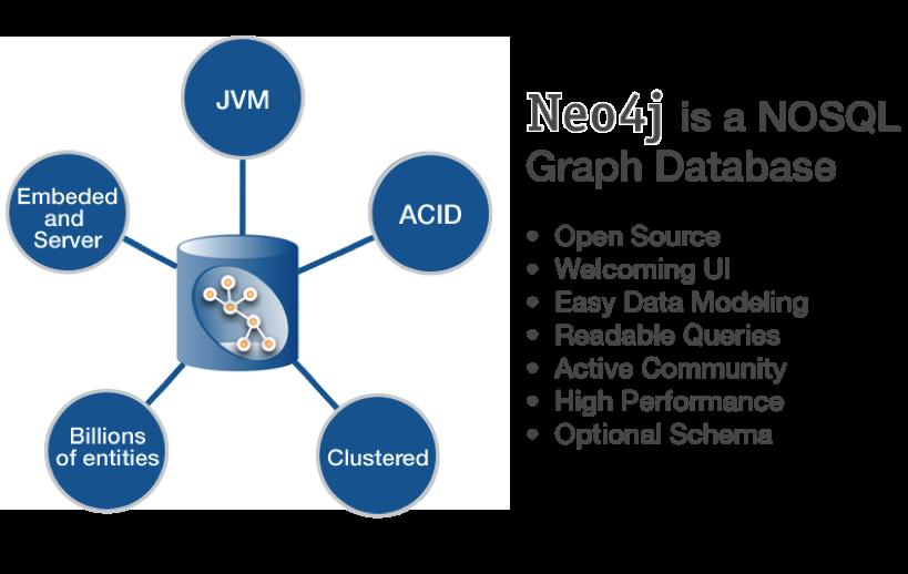 Querying Graphs with Neo4j - DZone - Refcardz