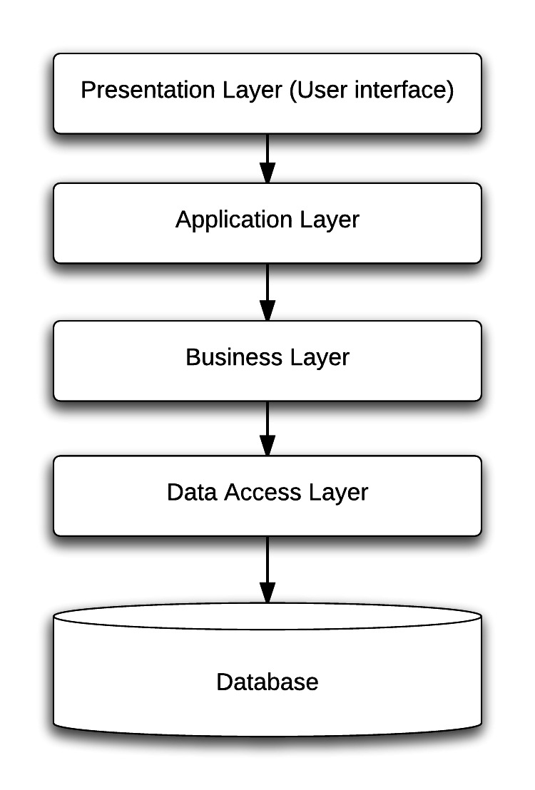 Splitting a Monolithic Application Into Services