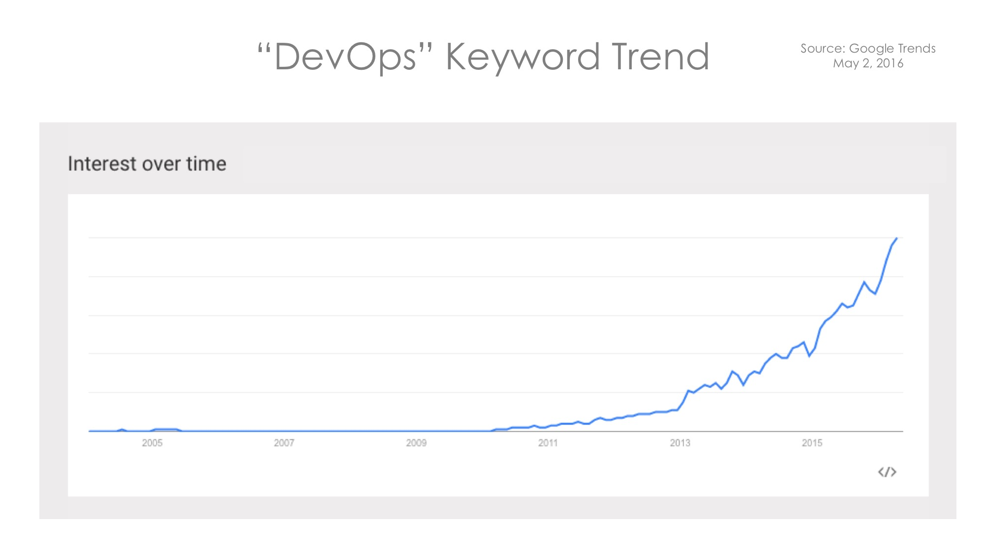 DevOps 2.0 Trends LaunchDarkly Feature Flags