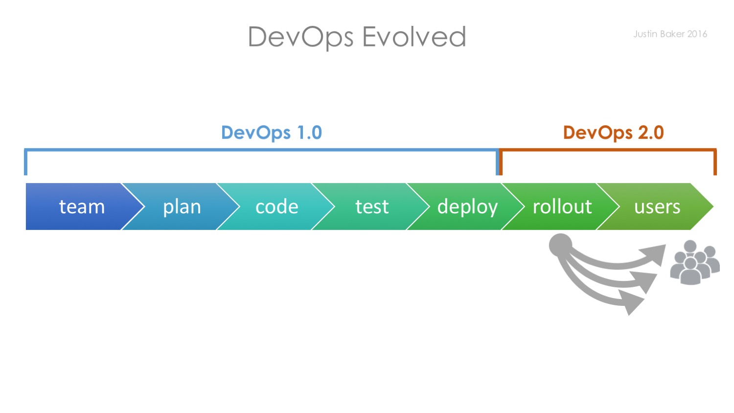 DevOps 1.0 and DevOps 2.0 LaunchDarkly Feature Toggles Feature Flags
