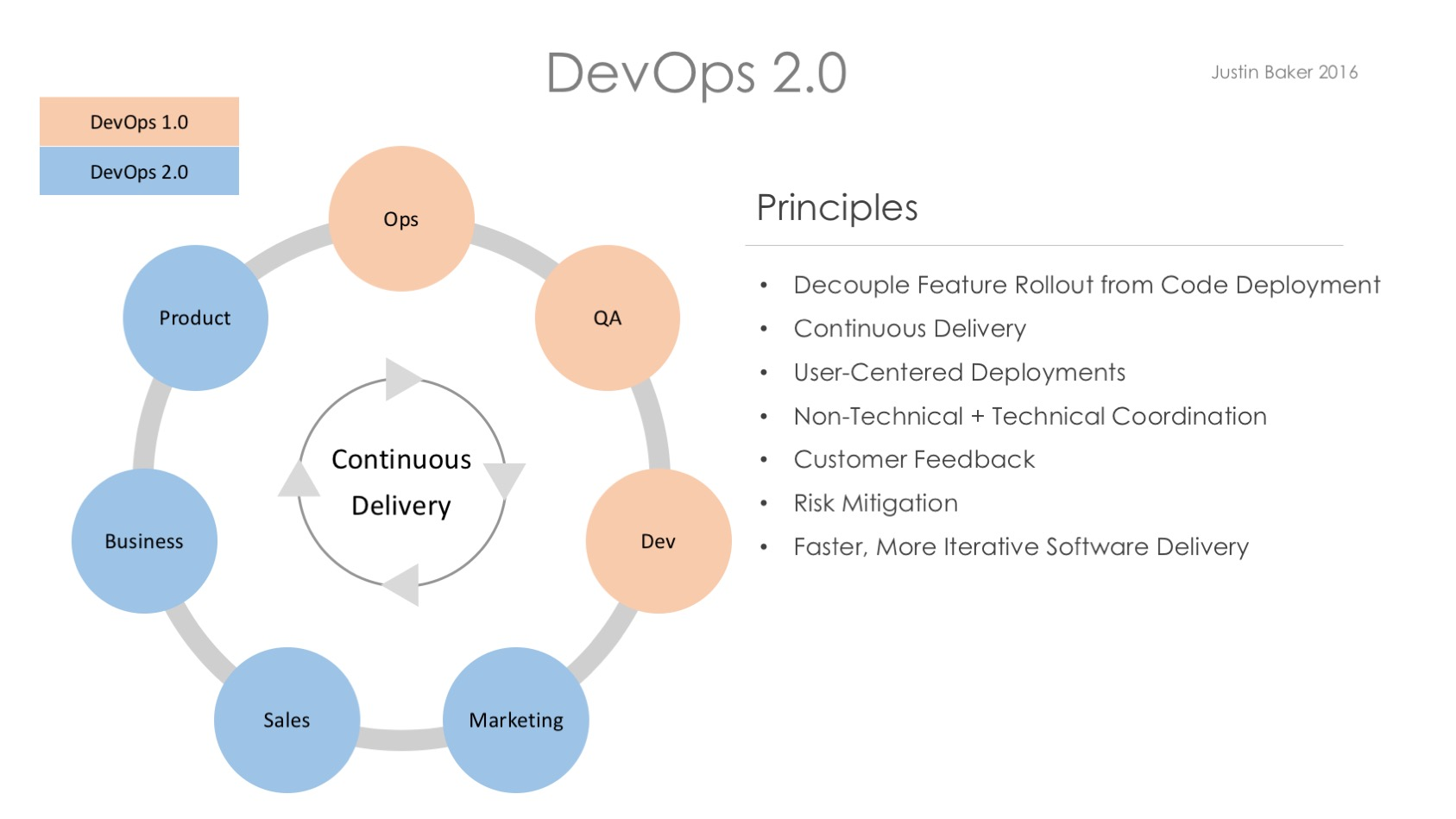 DevOps 2.0 Principles Decouple Feature Rollout from Code Deployment LaunchDarkly Feature Flags Feature Toggles and Risk Mitigation
