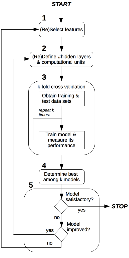 Figure 2. Process for model selection.