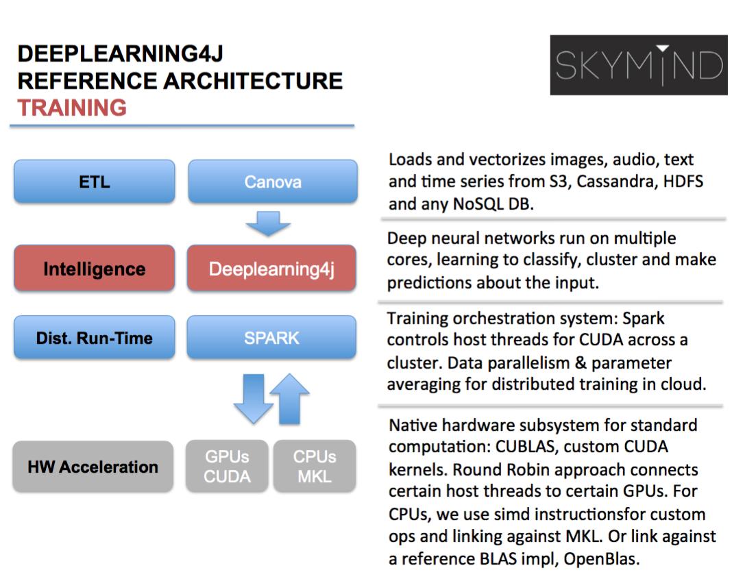 Deep Learning on the JVM - DZone Big Data