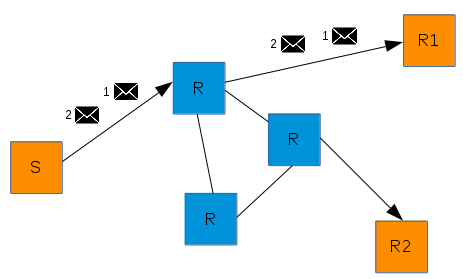 """closest"" message routing"