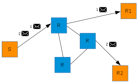 """balanced"" message routing"