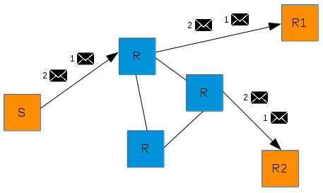 """multicast"" message routing"