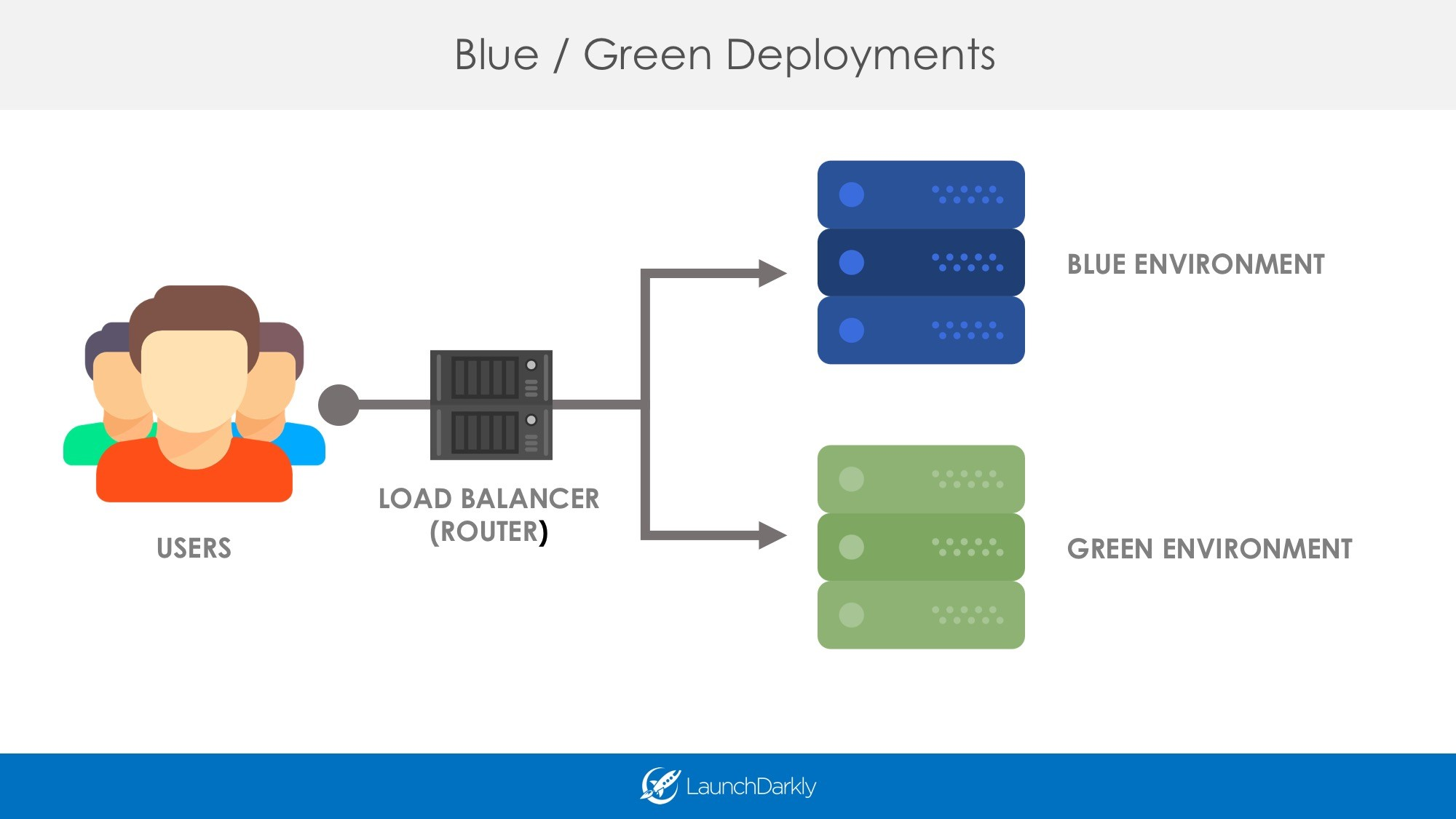 Blue-Green Deployments with Feature Flags LaunchDarkly