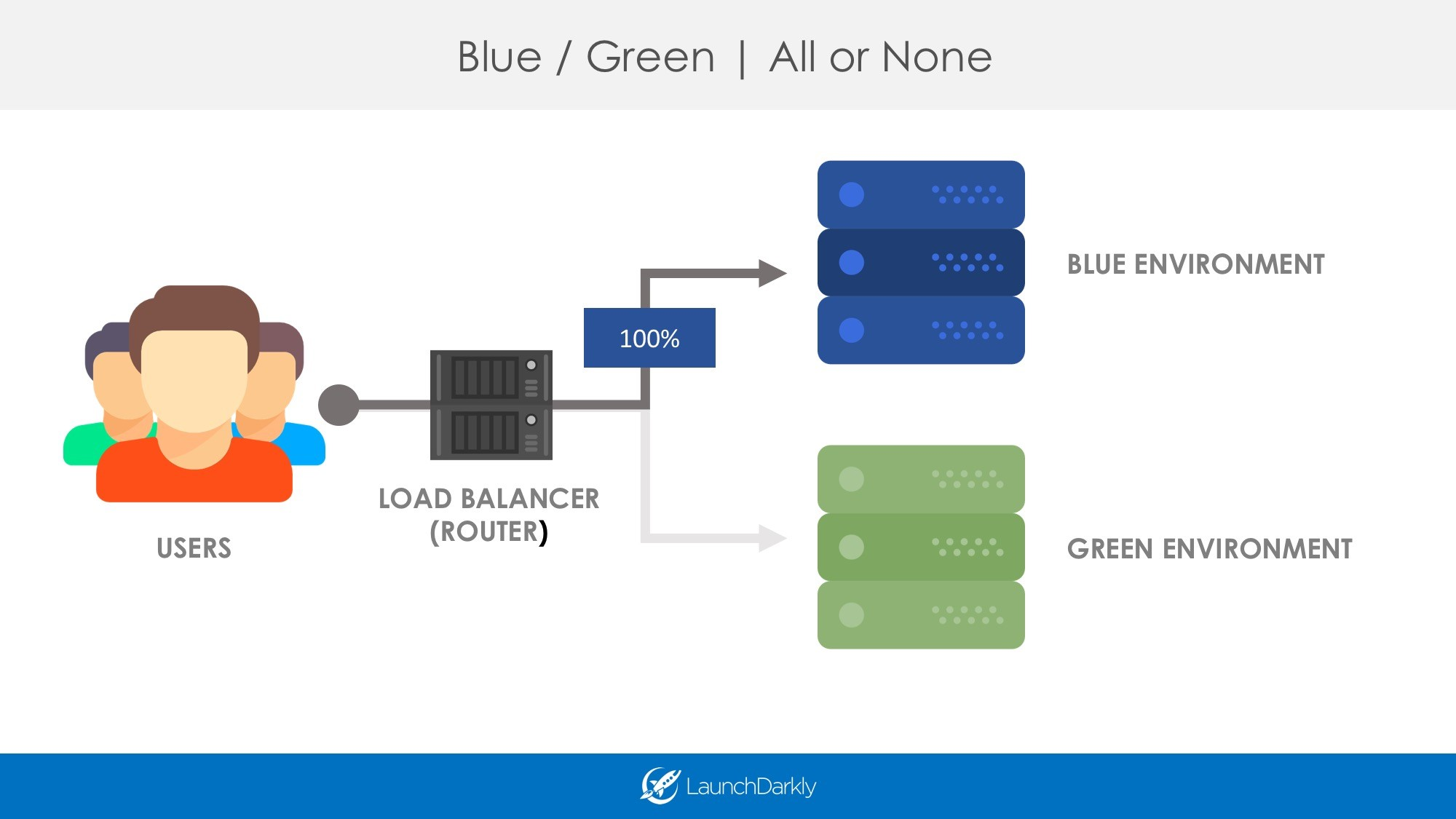 Blue-Green Deployments with Feature Flags | All or None LaunchDarkly