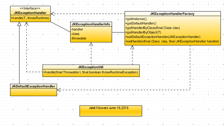 JK-Exception-handling API Class-Diagram