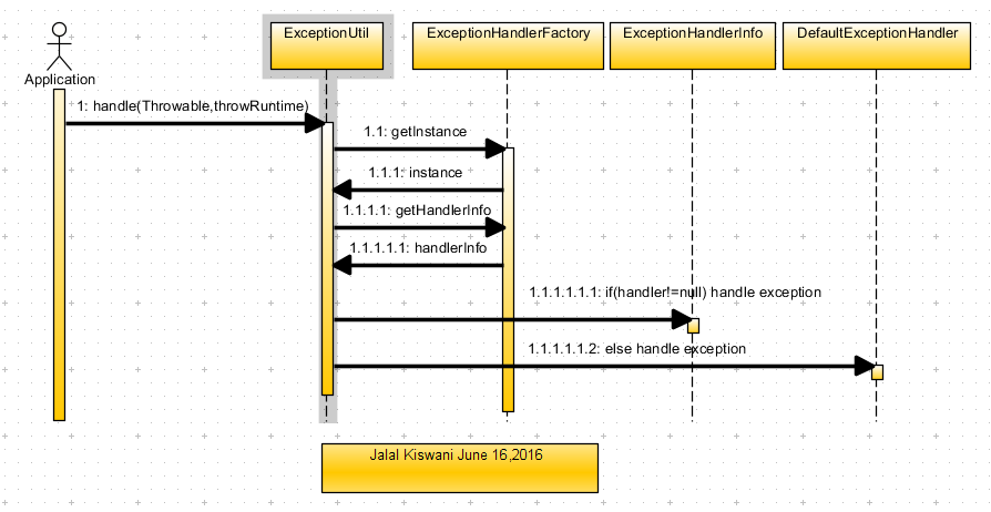 JK-Exception handler sequence diagram