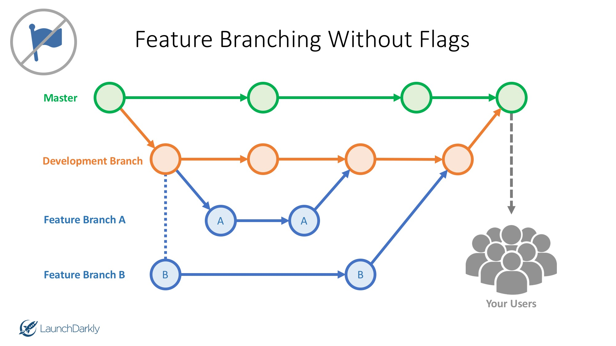 Feature Branching Without Feature Flags - LaunchDarkly