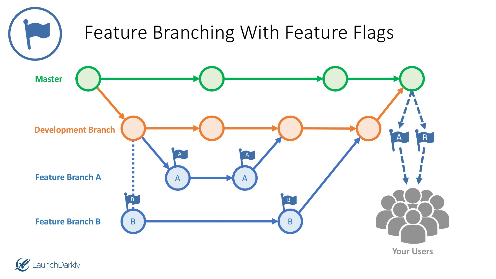 Feature Branching with Feature Flags LaunchDarkly