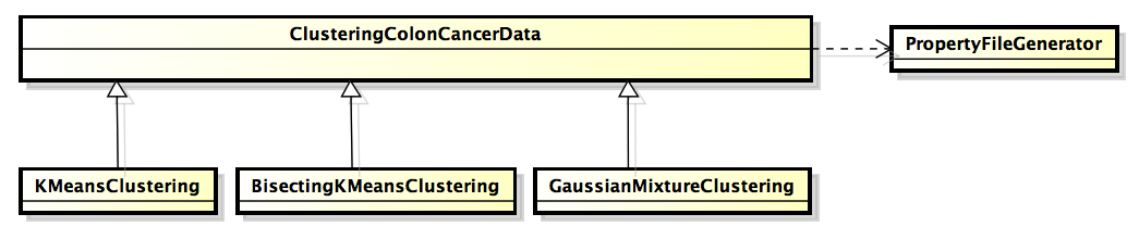Class diagram of the sample code.