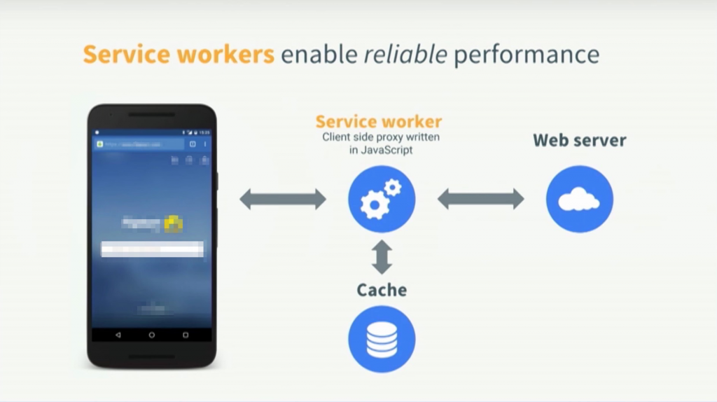 Service Worker enable better performance and user experience