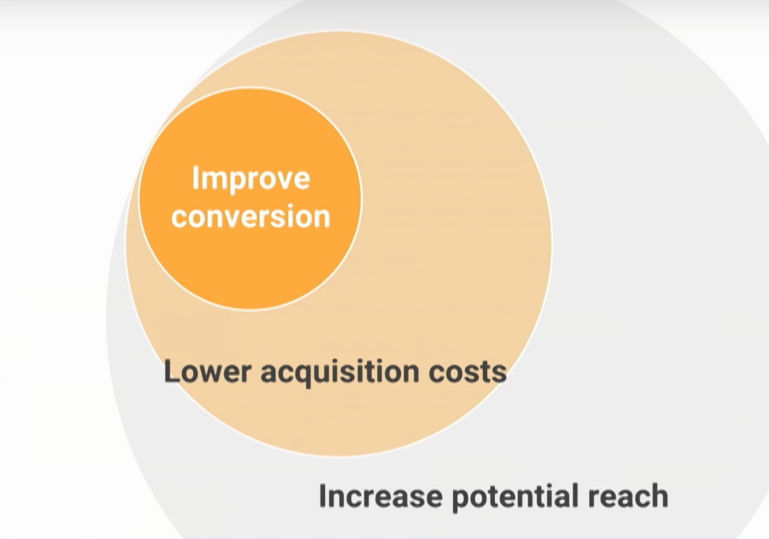 Progressive web app improve conversion lower acquistions costs and increase reach