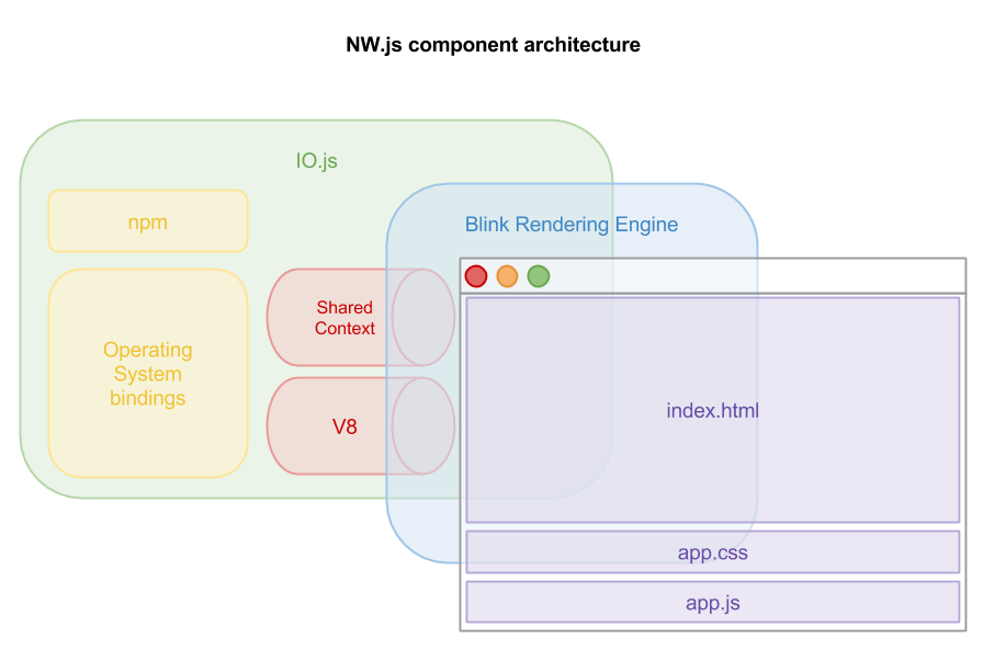 Figure 4 An overview of NW.js' component architecture in relation to loading an application