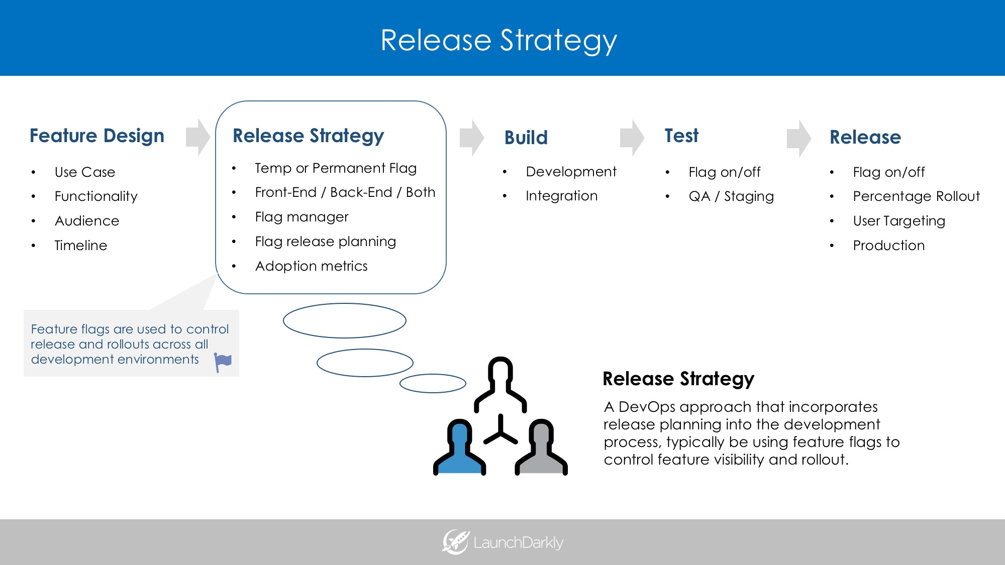 Release Strategy - DevOps - Feature Flags - LaunchDarkly