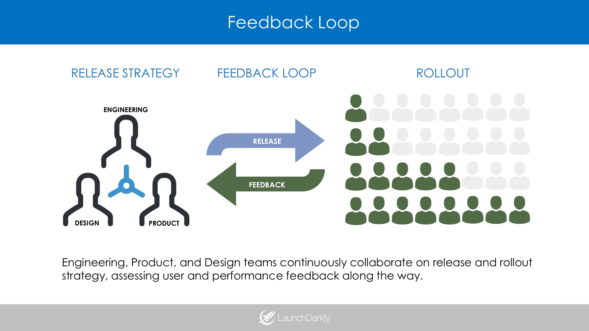 Feedloop with a release strategy - LaunchDarkly - Feature Flags/Toggles using rollout thinking