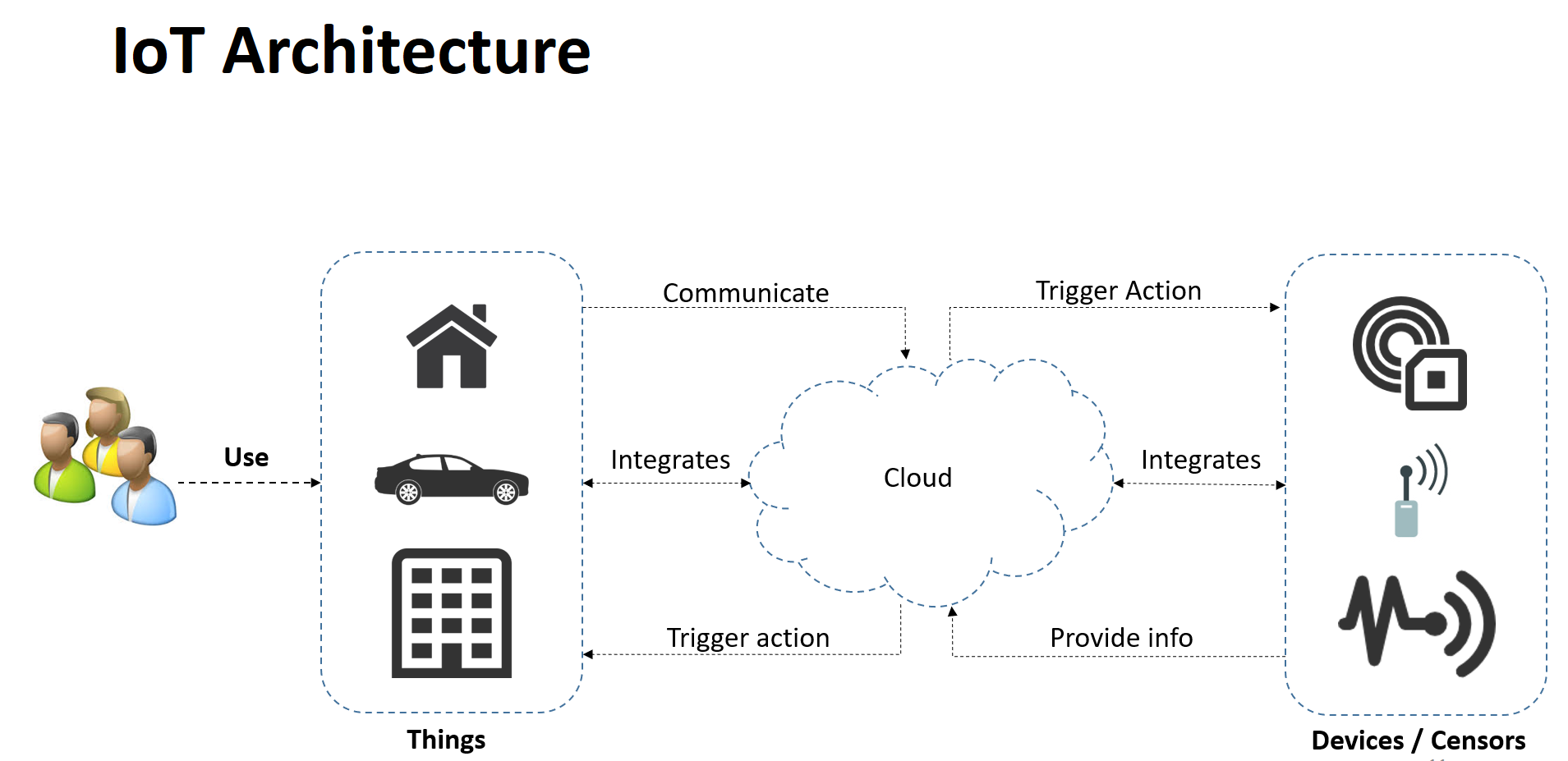 Which Cloud Platform Is Ideal to Host IoT Apps? - DZone IoT