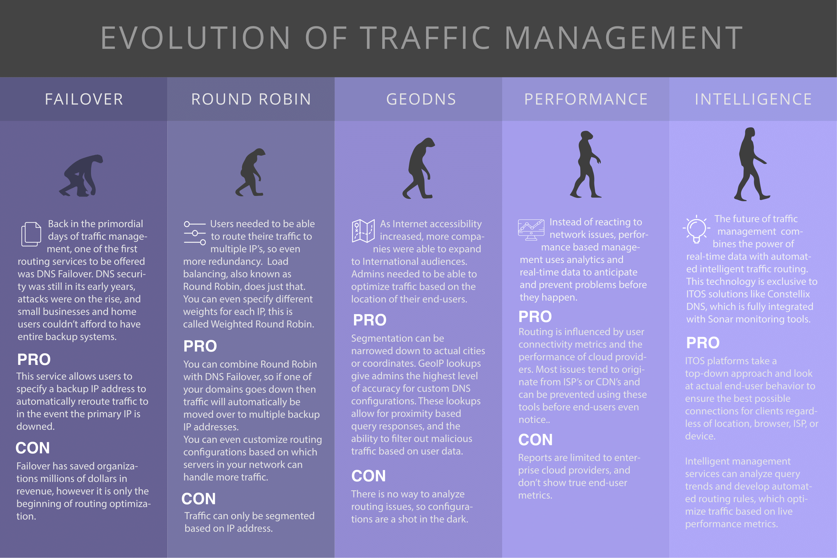 Evolution of Traffic Management Infographic