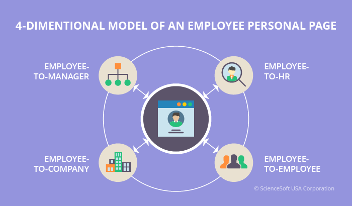 4 dimensions of an employee personal page