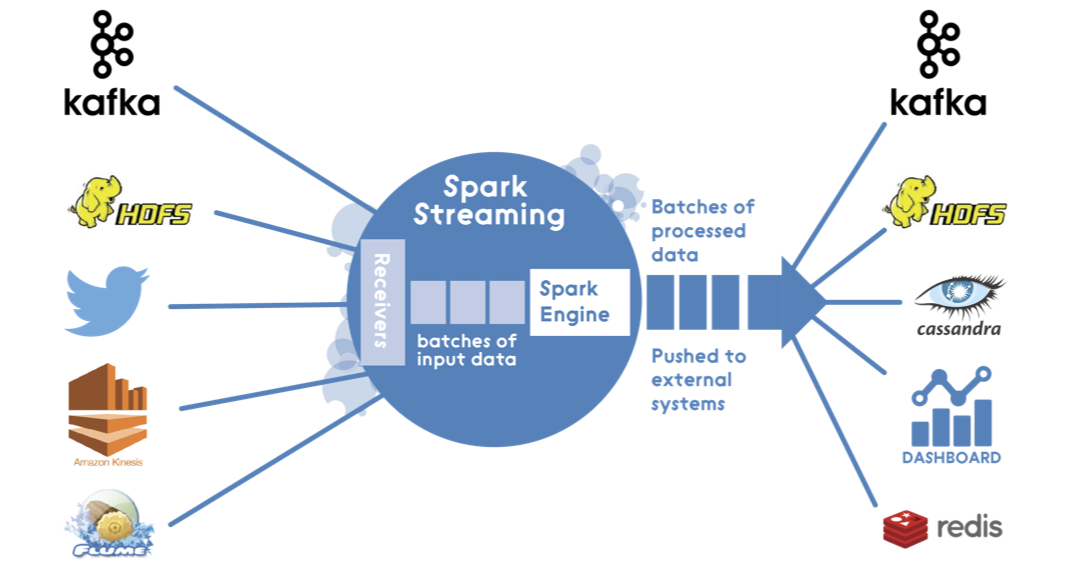 Spark Streaming Architecture