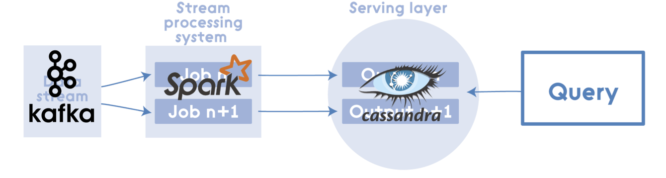 Lambda Architecture with Apache Spark - DZone Big Data