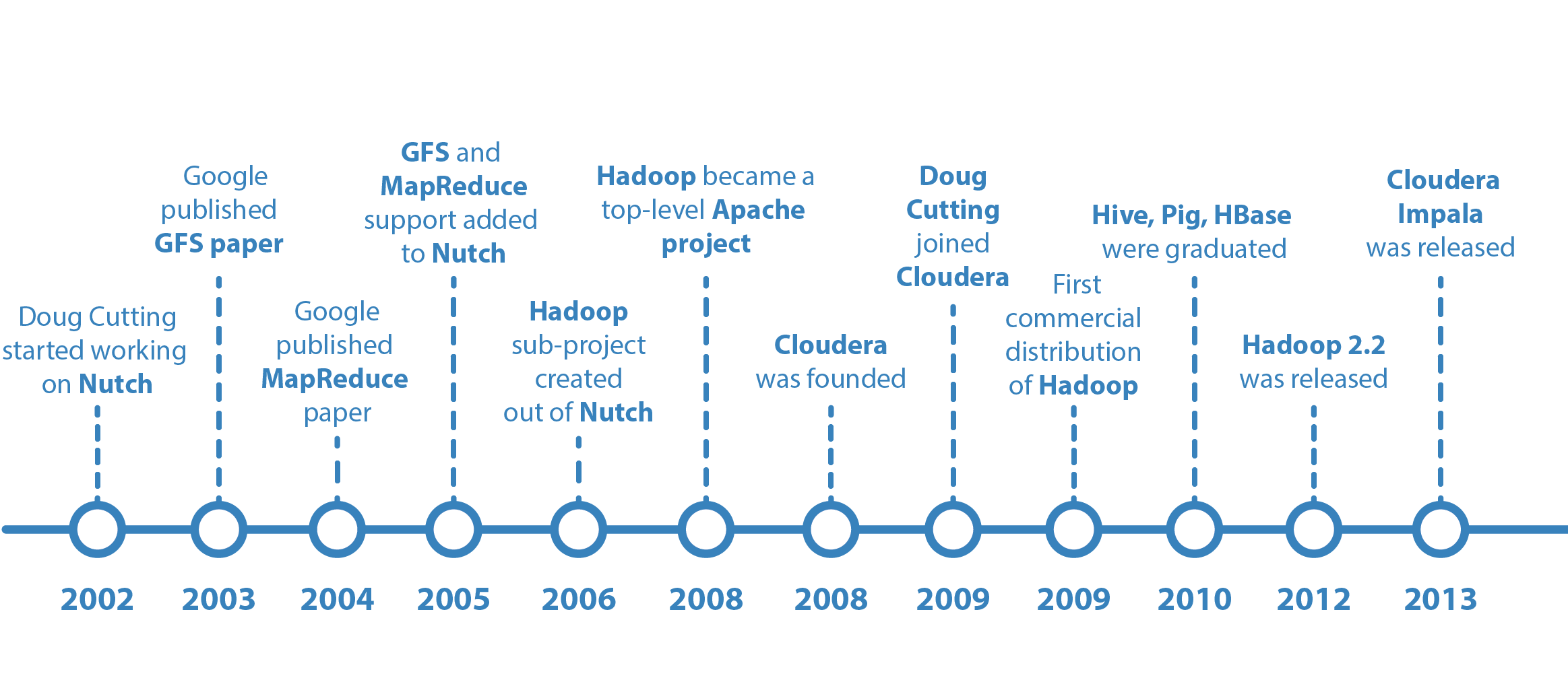 Apache Hadoop: Brief History
