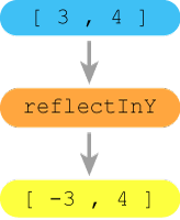 The reflectInY function changes the sign of the x coordinate