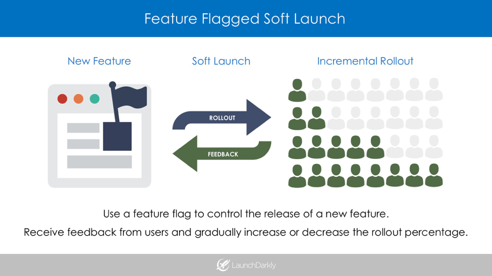 Feature Flagged Soft Launch