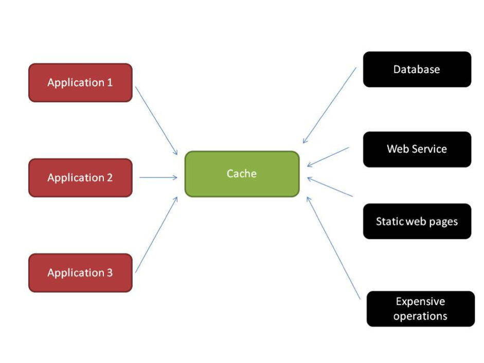Caching Architecture Example
