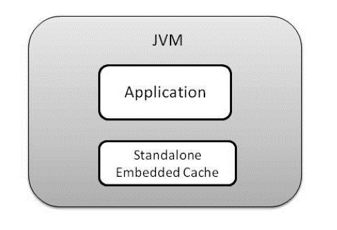 Standalone Embedded Cache