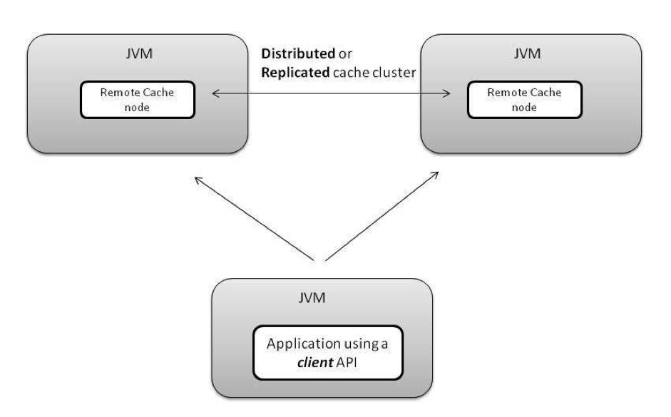 Distributed or Replicated Client-Server Cache