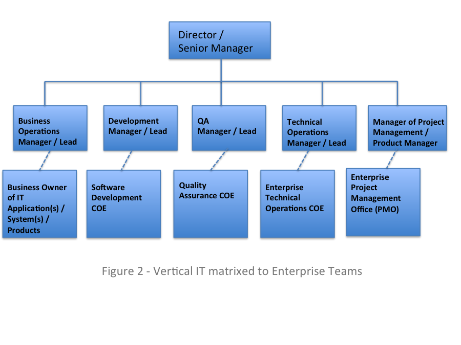 All about vertical it teams part ii dzone agile - Role of office manager in an organization ...