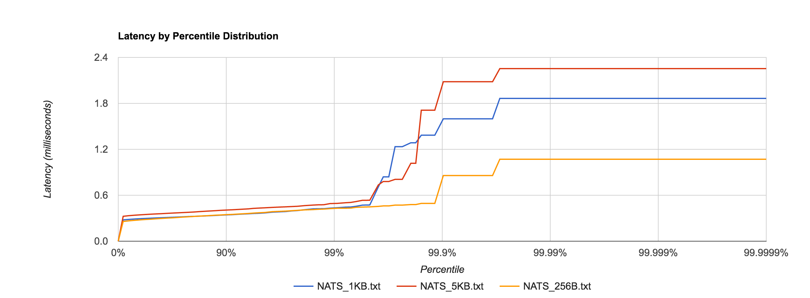 Benchmarking NATS Streaming and Apache Kafka - DZone Performance