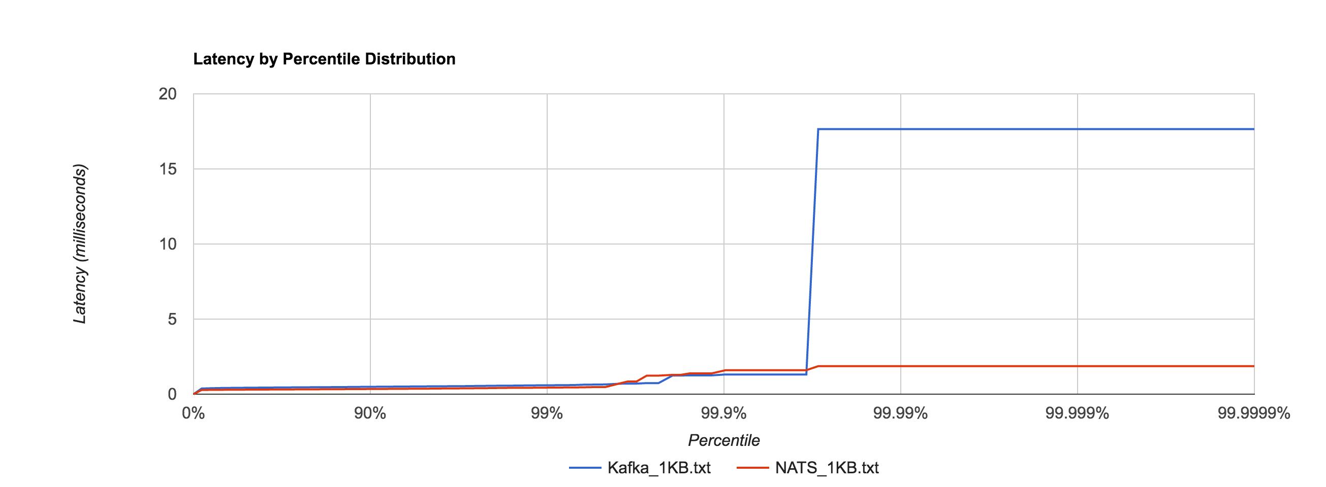 Benchmarking NATS Streaming and Apache Kafka - DZone Performance